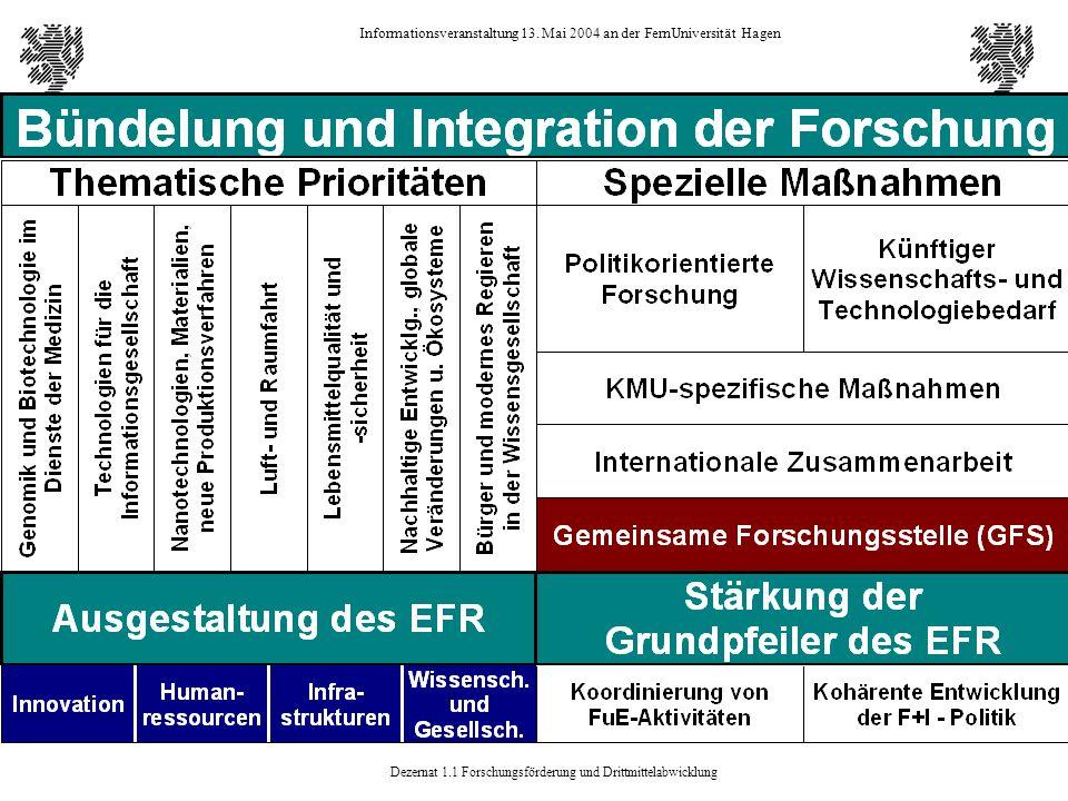 Dezernat 1.1 Forschungsförderung und Drittmittelabwicklung Informationsveranstaltung 13. Mai 2004 an der FernUniversität Hagen