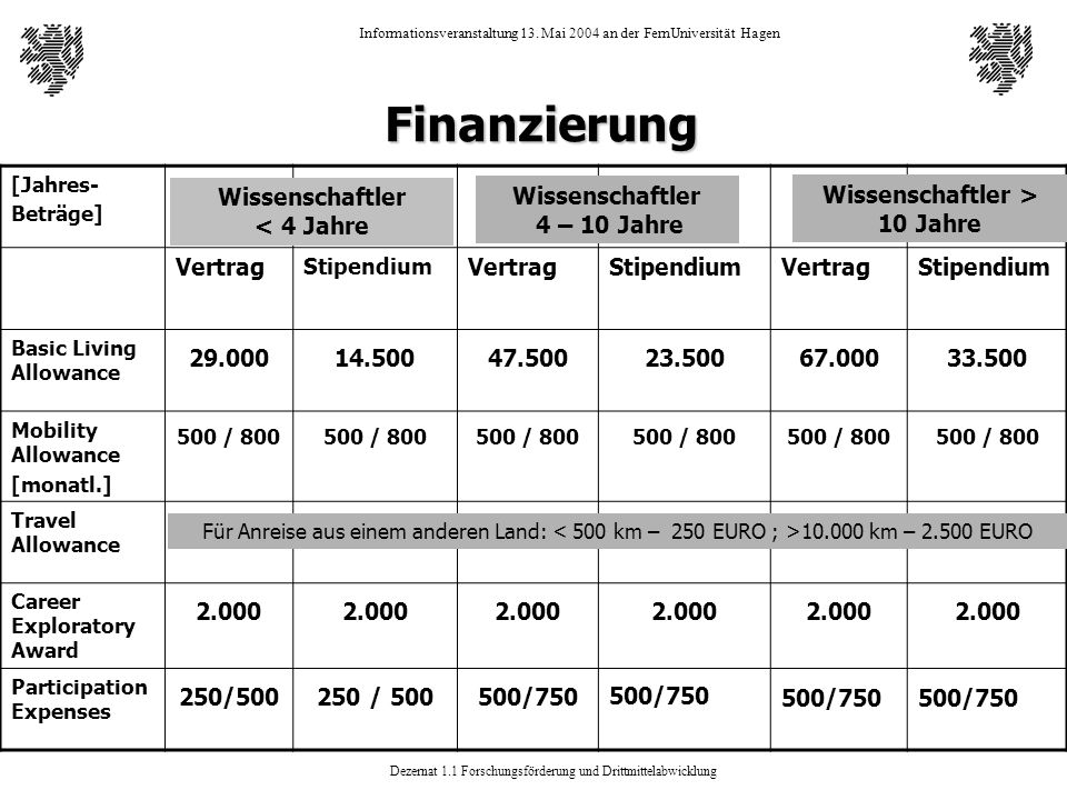 Dezernat 1.1 Forschungsförderung und Drittmittelabwicklung Informationsveranstaltung 13. Mai 2004 an der FernUniversität Hagen Finanzierung [Jahres- B