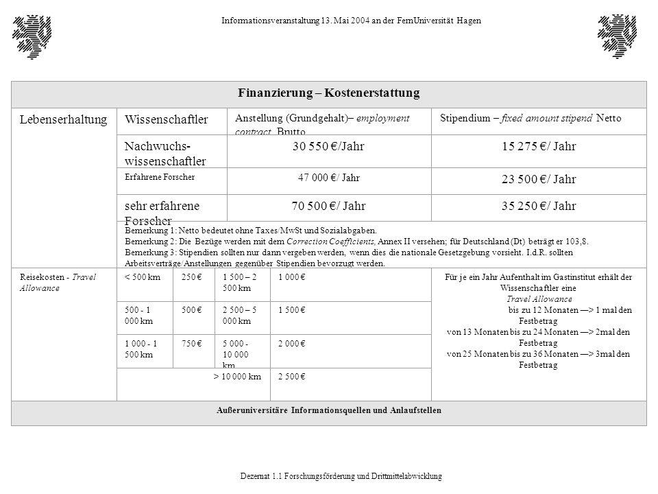 Dezernat 1.1 Forschungsförderung und Drittmittelabwicklung Informationsveranstaltung 13. Mai 2004 an der FernUniversität Hagen Finanzierung – Kostener