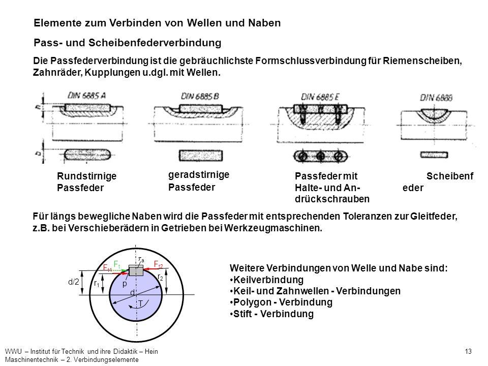 WWU – Institut für Technik und ihre Didaktik – Hein 13 Maschinentechnik – 2. Verbindungselemente Elemente zum Verbinden von Wellen und Naben Pass- und