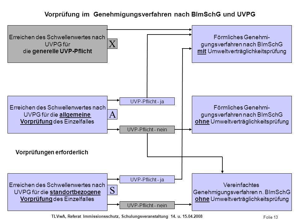 Erreichen des Schwellenwertes nach UVPG für die generelle UVP-Pflicht Erreichen des Schwellenwertes nach UVPG für die allgemeine Vorprüfung des Einzelfalles Erreichen des Schwellenwertes nach UVPG für die standortbezogene Vorprüfung des Einzelfalles Förmliches Genehmi- gungsverfahren nach BImSchG mit Umweltverträglichkeitsprüfung Förmliches Genehmi- gungsverfahren nach BImSchG ohne Umweltverträglichkeitsprüfung Vereinfachtes Genehmigungsverfahren n.