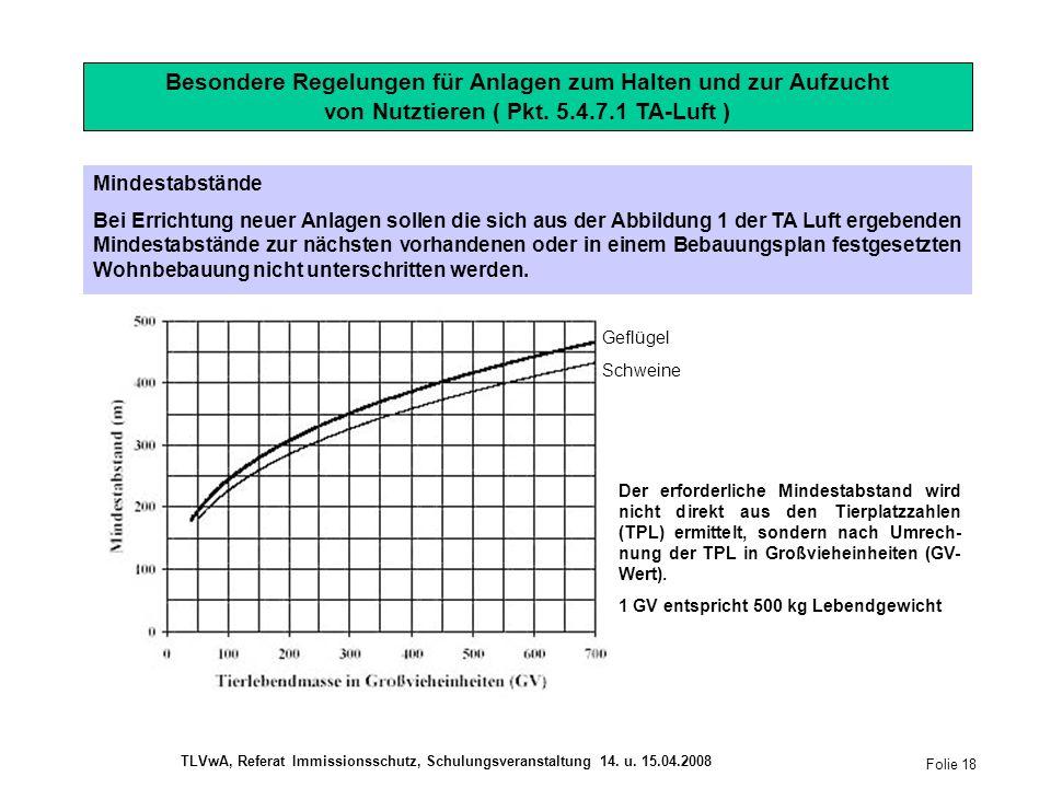 Besondere Regelungen für Anlagen zum Halten und zur Aufzucht von Nutztieren ( Pkt.