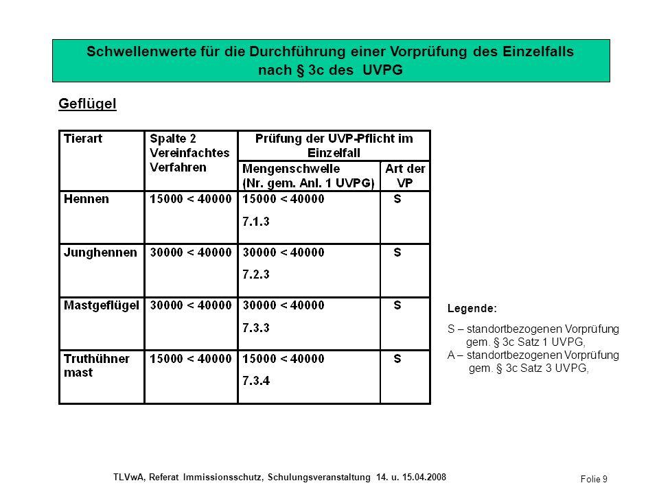 Geflügel Schwellenwerte für die Durchführung einer Vorprüfung des Einzelfalls nach § 3c des UVPG Legende: S – standortbezogenen Vorprüfung gem.