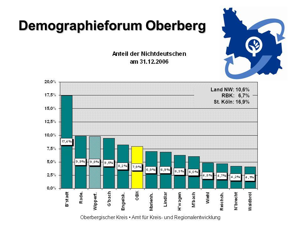 Demographieforum Oberberg Oberbergischer Kreis Amt für Kreis- und Regionalentwicklung Land NW: 10,6% RBK: 6,7% St.