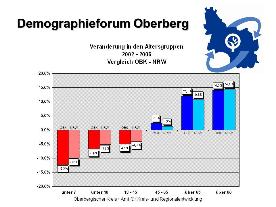 Demographieforum Oberberg Oberbergischer Kreis Amt für Kreis- und Regionalentwicklung OBK NRW OBK