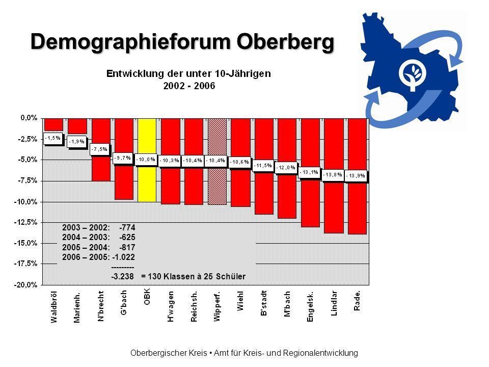Demographieforum Oberberg Oberbergischer Kreis Amt für Kreis- und Regionalentwicklung 2003 – 2002: -774 2004 – 2003: -625 2005 – 2004: -817 2006 – 2005: -1.022 --------- -3.238 = 130 Klassen à 25 Schüler