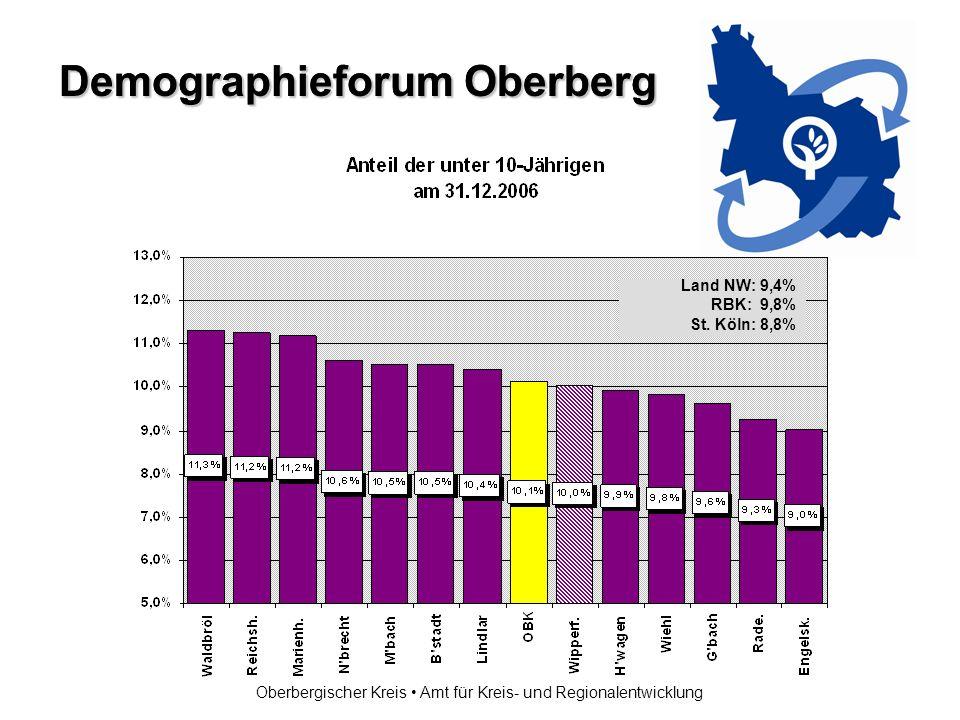 Demographieforum Oberberg Oberbergischer Kreis Amt für Kreis- und Regionalentwicklung Land NW: 9,4% RBK: 9,8% St.