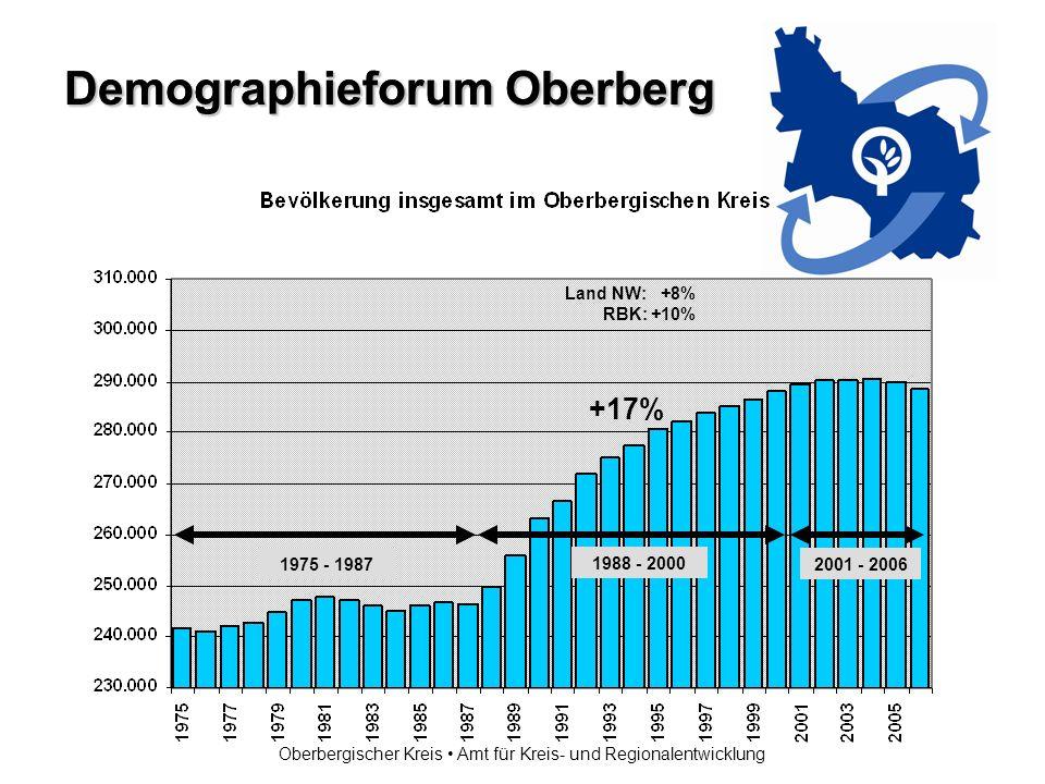 Demographieforum Oberberg Oberbergischer Kreis Amt für Kreis- und Regionalentwicklung 1975 - 1987 1988 - 2000 2001 - 2006 +17% Land NW: +8% RBK: +10%