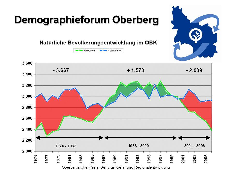 Demographieforum Oberberg Oberbergischer Kreis Amt für Kreis- und Regionalentwicklung Land NW: 19,7% RBK: 20,9% St.