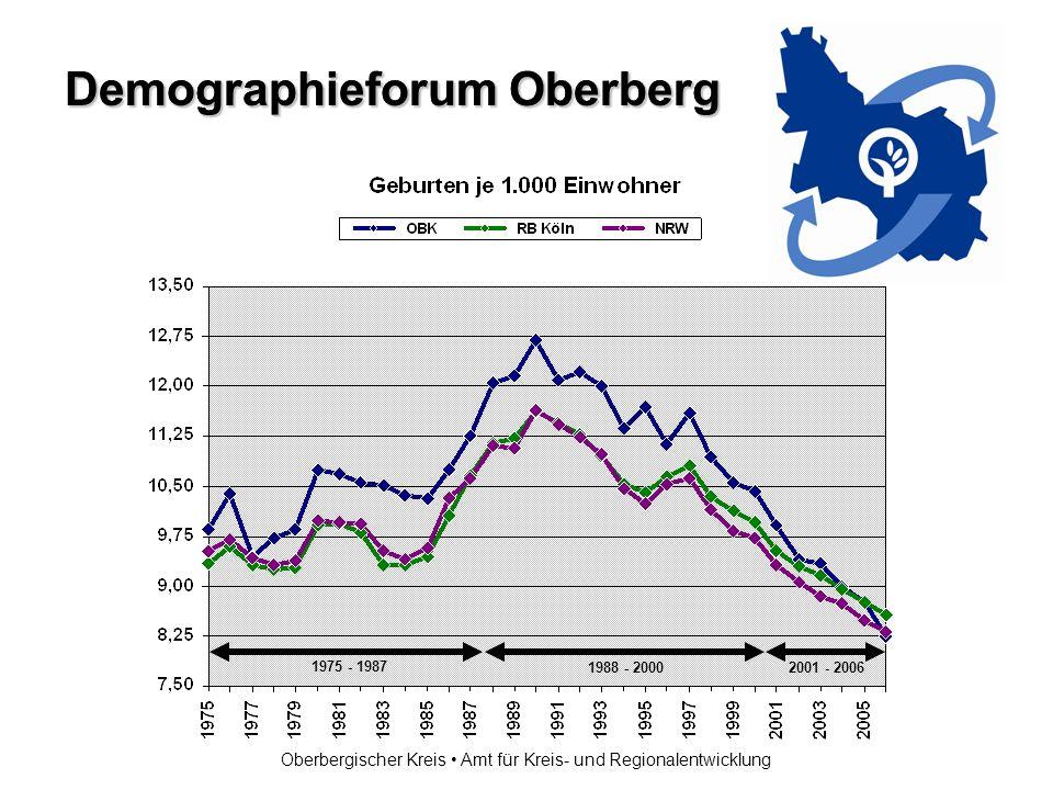 Demographieforum Oberberg Oberbergischer Kreis Amt für Kreis- und Regionalentwicklung 1975 - 1987 1988 - 2000 2001 - 2006 + 11.236 + 40.233+2.268