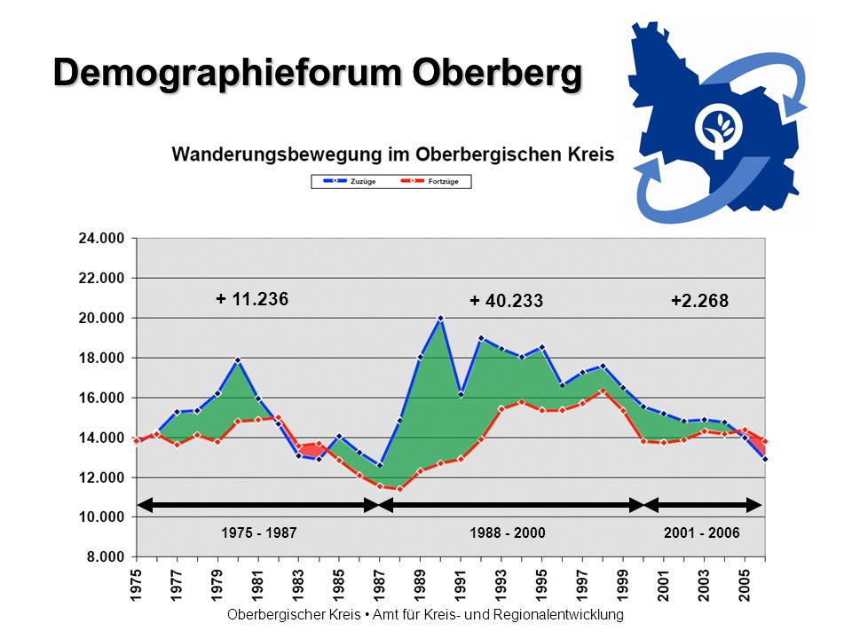 Demographieforum Oberberg Oberbergischer Kreis Amt für Kreis- und Regionalentwicklung 1975 - 1987 1988 - 2000 2001 - 2006 + 5.569 + 41.806 + 229