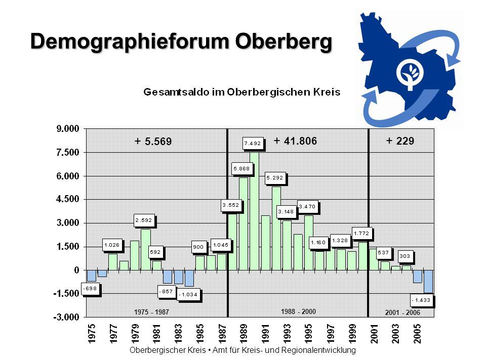 Demographieforum Oberberg Oberbergischer Kreis Amt für Kreis- und Regionalentwicklung