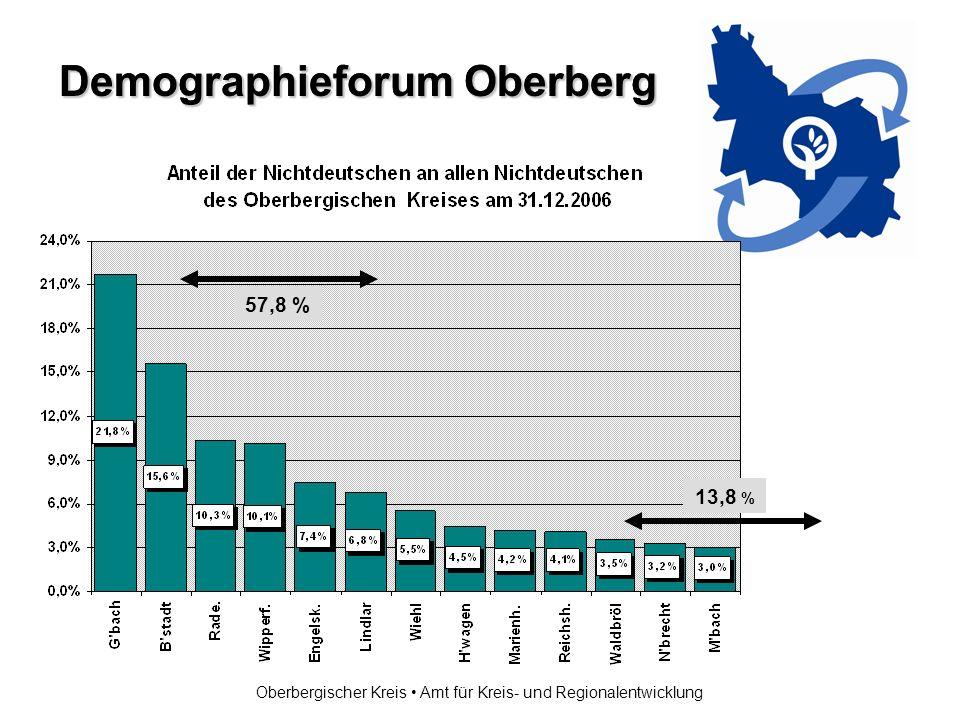 Demographieforum Oberberg Oberbergischer Kreis Amt für Kreis- und Regionalentwicklung 57,8 % 13,8 %