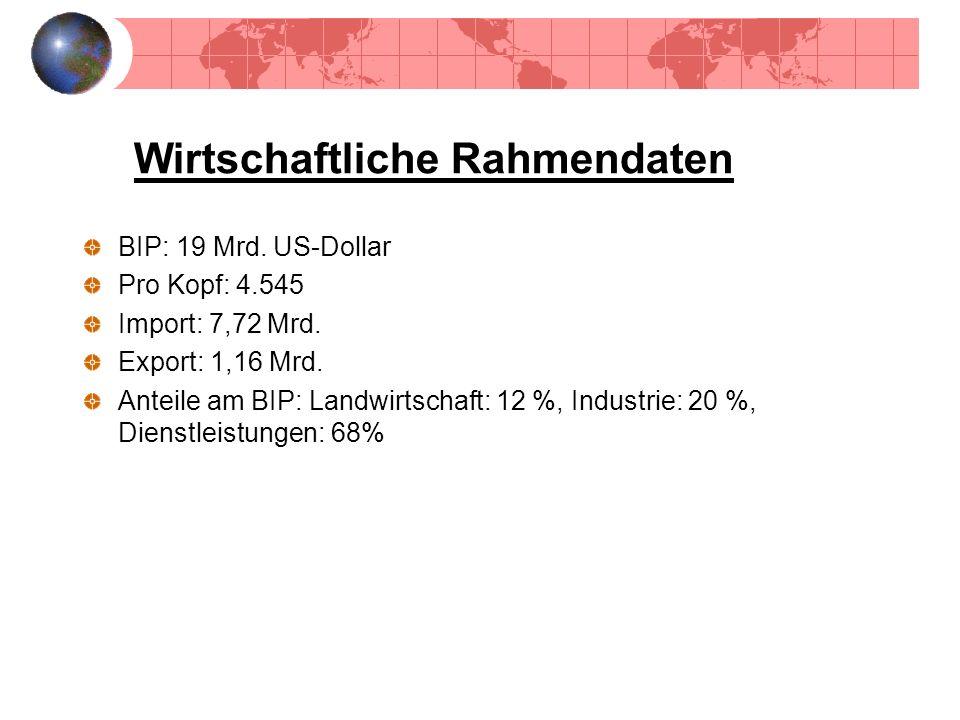 Wirtschaftliche Rahmendaten BIP: 19 Mrd. US-Dollar Pro Kopf: 4.545 Import: 7,72 Mrd. Export: 1,16 Mrd. Anteile am BIP: Landwirtschaft: 12 %, Industrie