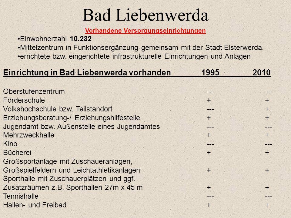 1995 2010 Hallen- und Freibad--- --- Krankenhaus der Regelversorgung+ + Fachärzte verschiedener Richtungen+ + Angebot an Beratung und Betreuung f. Men