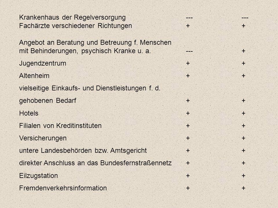 Bad Liebenwerda Vorhandene Versorgungseinrichtungen Einwohnerzahl 10.232 Mittelzentrum in Funktionsergänzung gemeinsam mit der Stadt Elsterwerda. erri