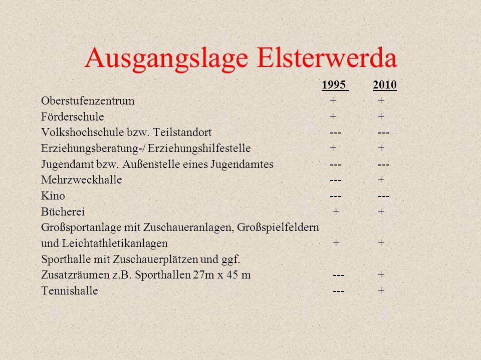 Ausgangslage Elsterwerda 1995 2010 Oberstufenzentrum ++ Förderschule+ + Volkshochschule bzw.