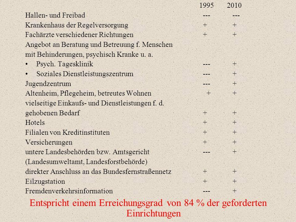 1995 2010 Hallen- und Freibad--- --- Krankenhaus der Regelversorgung+ + Fachärzte verschiedener Richtungen+ + Angebot an Beratung und Betreuung f.