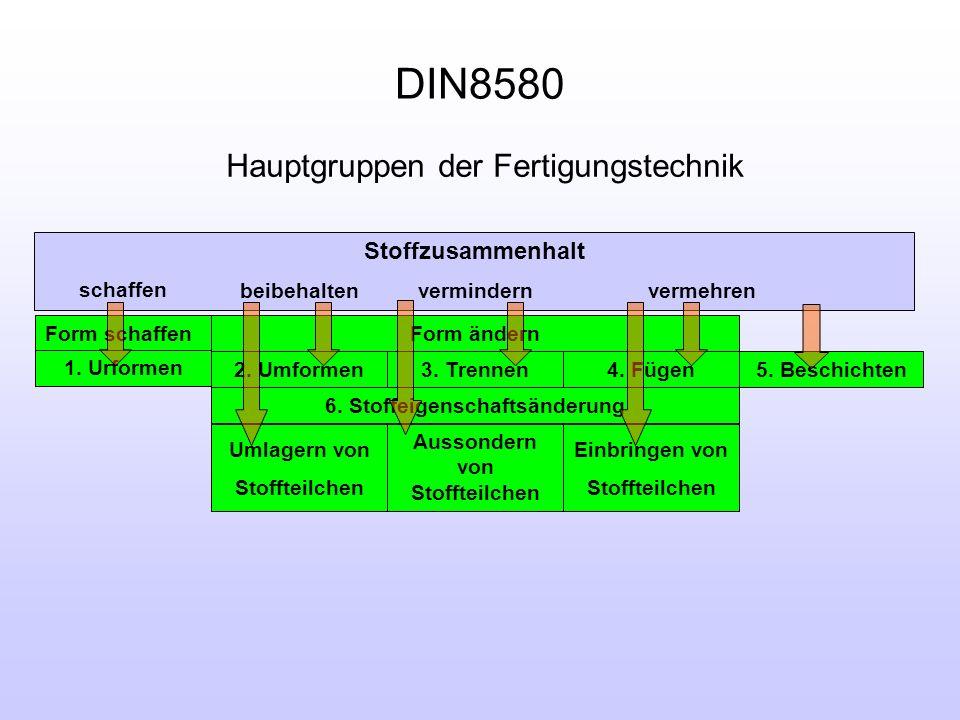 Definition - Fertigungstechnik Die Fertigungstechnik beschreibt die Vorgänge, in denen aus Werkstoffen Gegenstände geformt, in ihrer Form verändert so