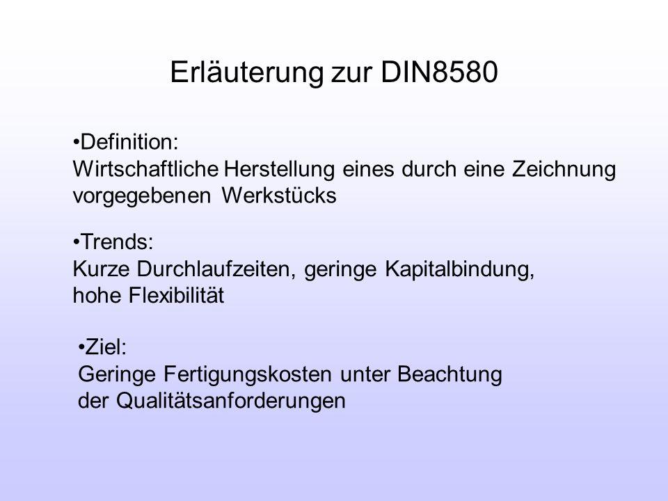 DIN8580 6. Stoffeigenschaftsänderung Stoffzusammenhalt schaffen beibehaltenvermindernvermehren Form ändern 2. Umformen3. Trennen4. Fügen5. Beschichten