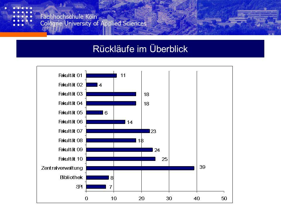 Fachhochschule Köln Cologne University of Applied Sciences Rückläufe im Überblick
