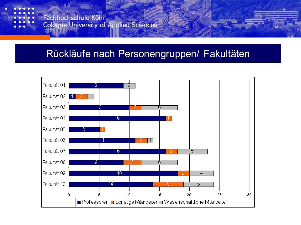 Fachhochschule Köln Cologne University of Applied Sciences Rückläufe nach Standorten/Gebäuden