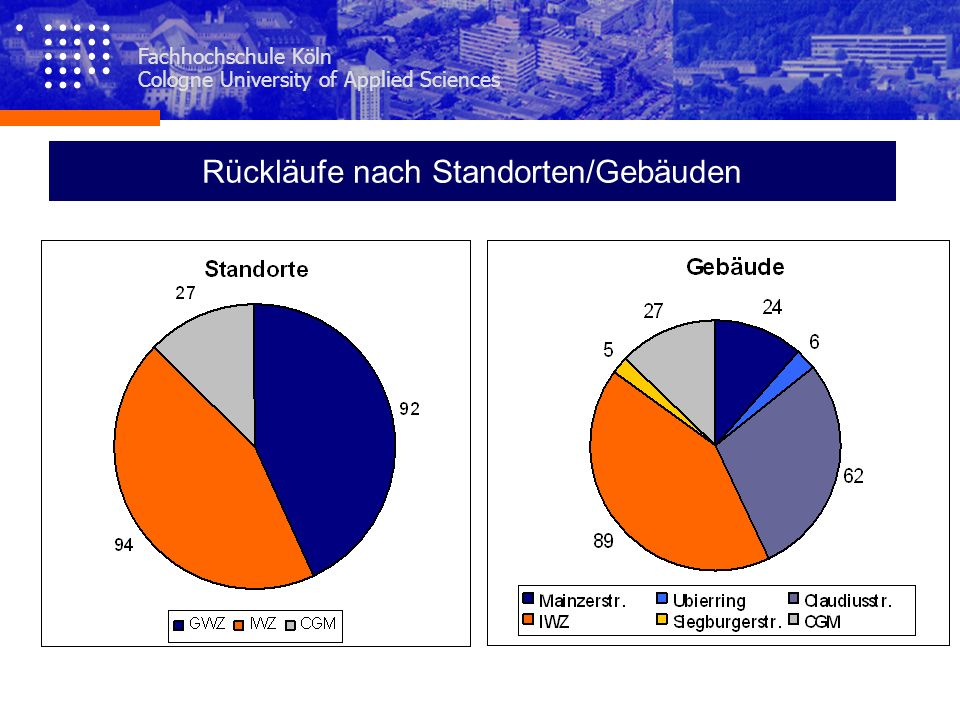 Fachhochschule Köln Cologne University of Applied Sciences Fachhochschule Köln Cologne University of Applied Sciences Bauangelegenheiten/Hausverwaltung Zurück zum Inhalt