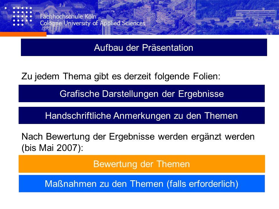 Fachhochschule Köln Cologne University of Applied Sciences Aufbau der Präsentation Grafische Darstellungen der Ergebnisse Bewertung der Themen Maßnahm