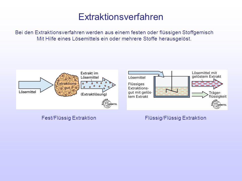 Extraktionsverfahren Fest/Flüssig ExtraktionFlüssig/Flüssig Extraktion Bei den Extraktionsverfahren werden aus einem festen oder flüssigen Stoffgemisc