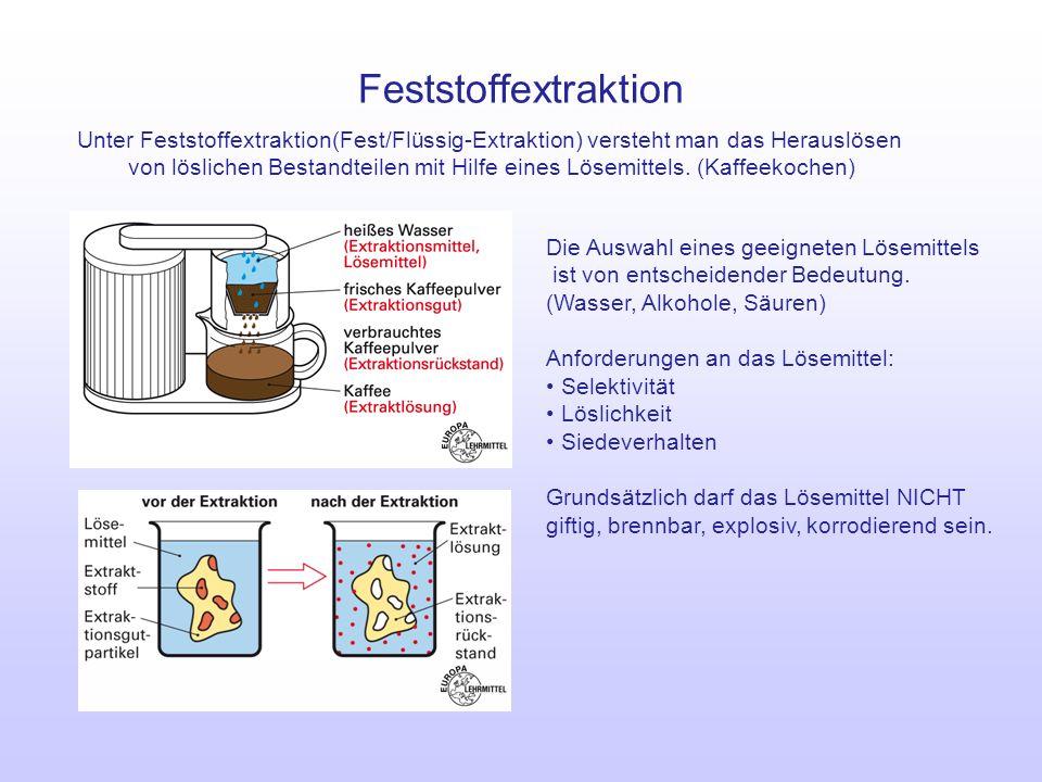 Feststoffextraktion Unter Feststoffextraktion(Fest/Flüssig-Extraktion) versteht man das Herauslösen von löslichen Bestandteilen mit Hilfe eines Lösemi