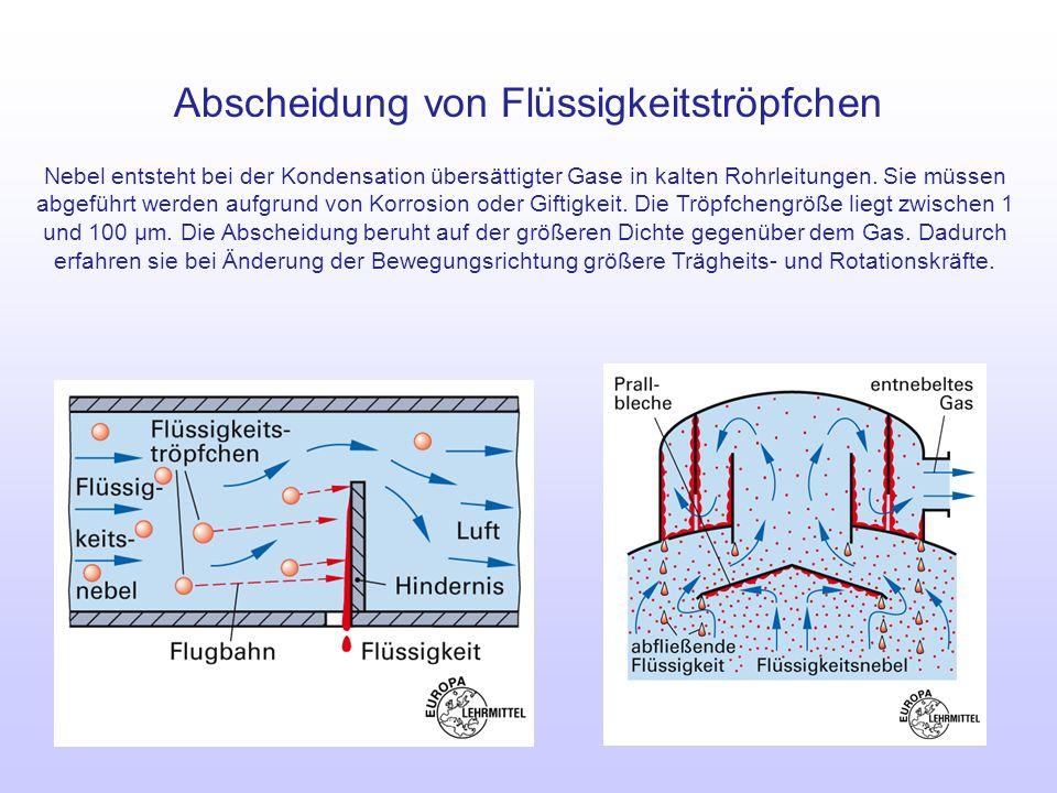 Abscheidung von Flüssigkeitströpfchen Nebel entsteht bei der Kondensation übersättigter Gase in kalten Rohrleitungen. Sie müssen abgeführt werden aufg