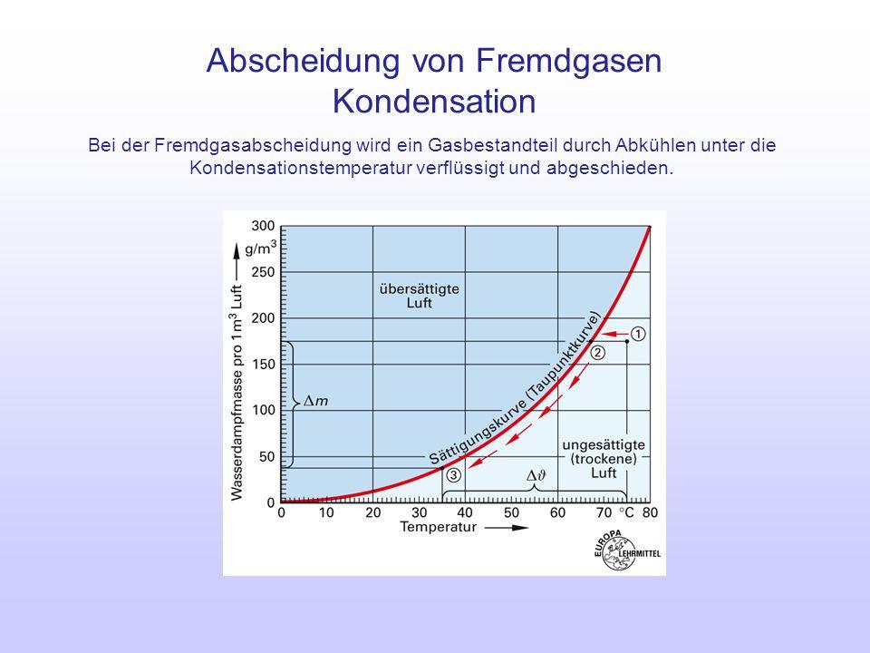 Abscheidung von Fremdgasen Kondensation Bei der Fremdgasabscheidung wird ein Gasbestandteil durch Abkühlen unter die Kondensationstemperatur verflüssi