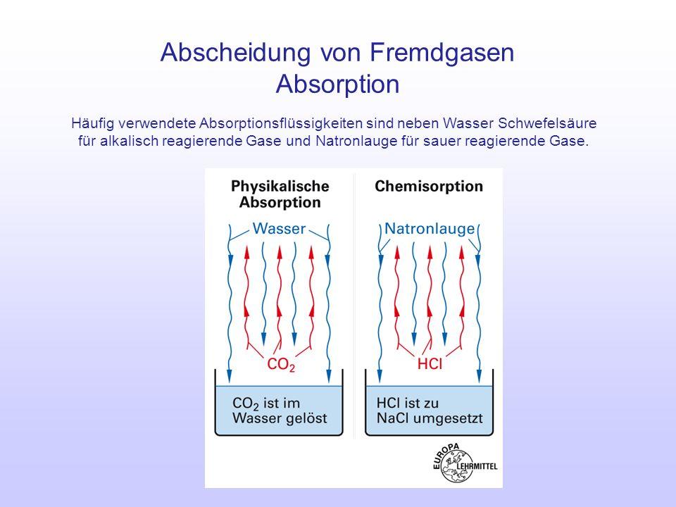 Abscheidung von Fremdgasen Absorption Häufig verwendete Absorptionsflüssigkeiten sind neben Wasser Schwefelsäure für alkalisch reagierende Gase und Na