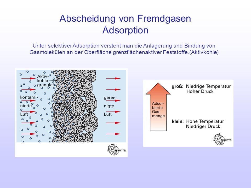 Abscheidung von Fremdgasen Adsorption Unter selektiver Adsorption versteht man die Anlagerung und Bindung von Gasmolekülen an der Oberfläche grenzfläc