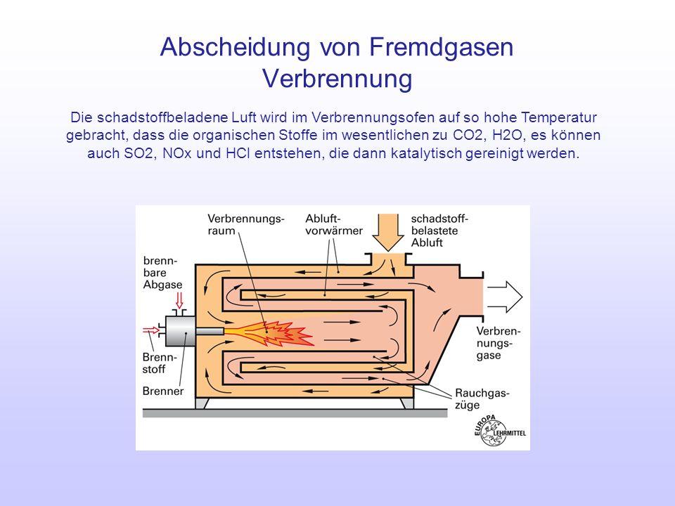 Abscheidung von Fremdgasen Verbrennung Die schadstoffbeladene Luft wird im Verbrennungsofen auf so hohe Temperatur gebracht, dass die organischen Stof