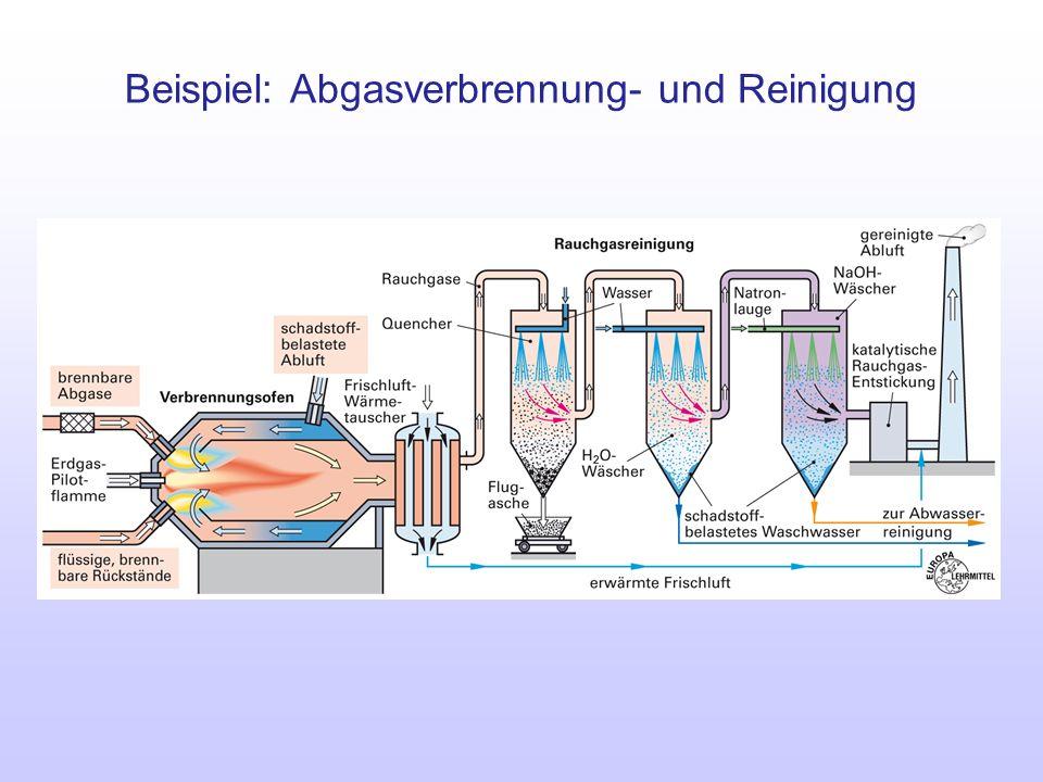 Beispiel: Abgasverbrennung- und Reinigung
