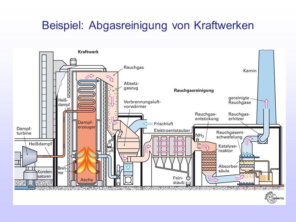 Beispiel: Abgasreinigung von Kraftwerken