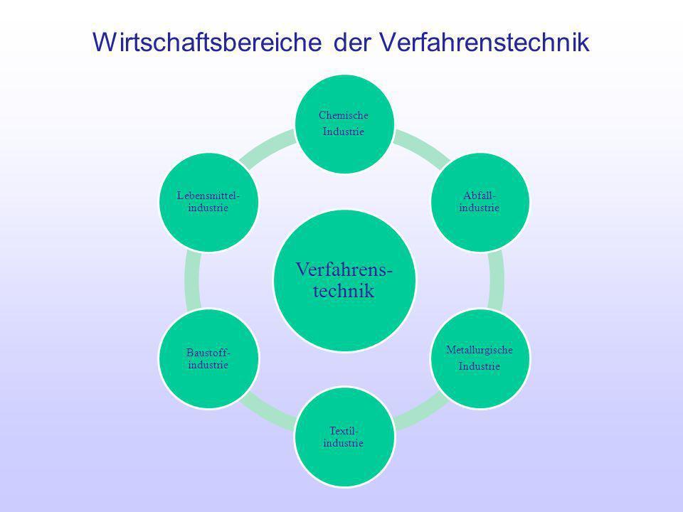 Wirtschaftsbereiche der Verfahrenstechnik Verfahrens- technik Chemische Industrie Abfall- industrie Metallurgische Industrie Textil- industrie Baustof
