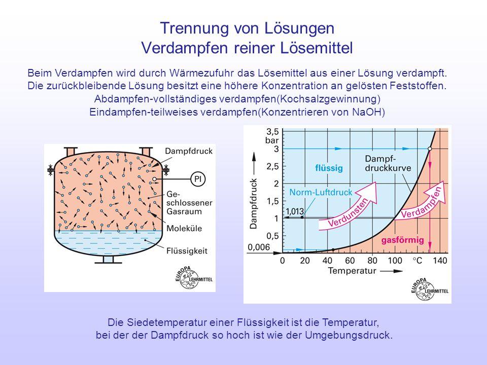 Trennung von Lösungen Verdampfen reiner Lösemittel Beim Verdampfen wird durch Wärmezufuhr das Lösemittel aus einer Lösung verdampft. Die zurückbleiben