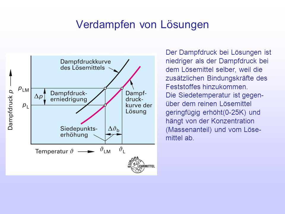 Verdampfen von Lösungen Der Dampfdruck bei Lösungen ist niedriger als der Dampfdruck bei dem Lösemittel selber, weil die zusätzlichen Bindungskräfte d