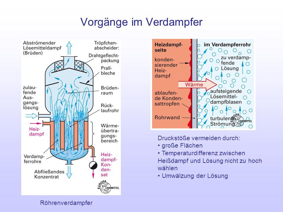 Vorgänge im Verdampfer Druckstöße vermeiden durch: große Flächen Temperaturdifferenz zwischen Heißdampf und Lösung nicht zu hoch wählen Umwälzung der
