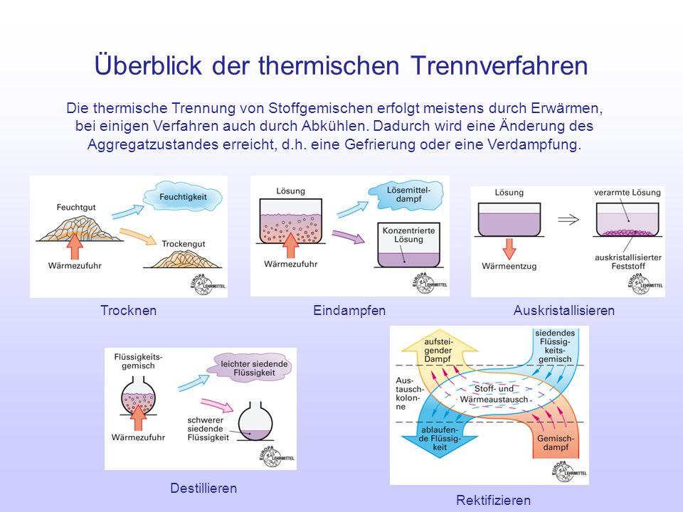 Überblick der thermischen Trennverfahren Die thermische Trennung von Stoffgemischen erfolgt meistens durch Erwärmen, bei einigen Verfahren auch durch