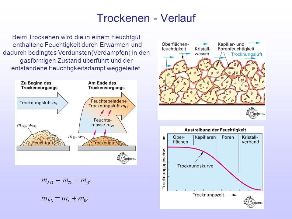 Trockenen - Verlauf Beim Trockenen wird die in einem Feuchtgut enthaltene Feuchtigkeit durch Erwärmen und dadurch bedingtes Verdunsten(Verdampfen) in