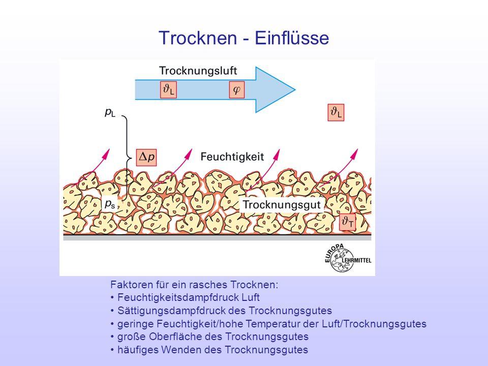 Trocknen - Einflüsse Faktoren für ein rasches Trocknen: Feuchtigkeitsdampfdruck Luft Sättigungsdampfdruck des Trocknungsgutes geringe Feuchtigkeit/hoh