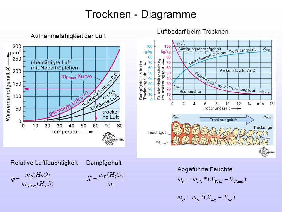 Trocknen - Diagramme Relative LuftfeuchtigkeitDampfgehalt Abgeführte Feuchte Aufnahmefähigkeit der Luft Luftbedarf beim Trocknen