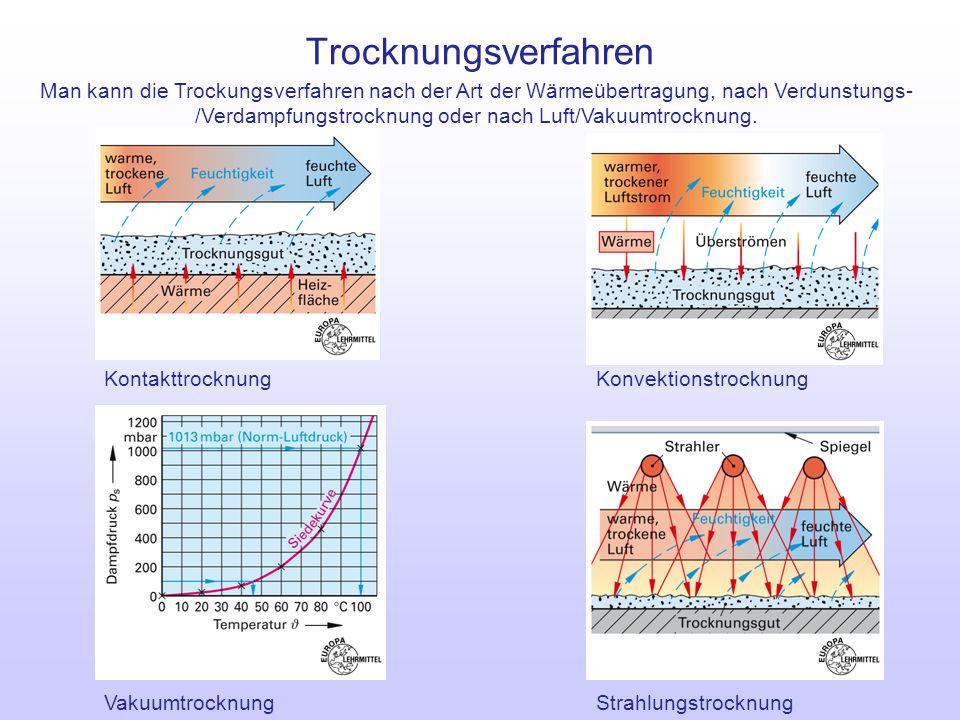 Trocknungsverfahren Strahlungstrocknung Konvektionstrocknung Kontakttrocknung Man kann die Trockungsverfahren nach der Art der Wärmeübertragung, nach