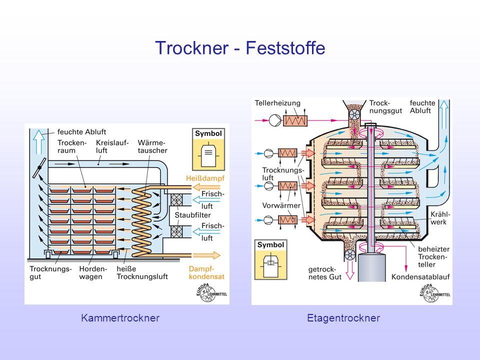 Trockner - Feststoffe DrehrohrtrocknerBandtrockner