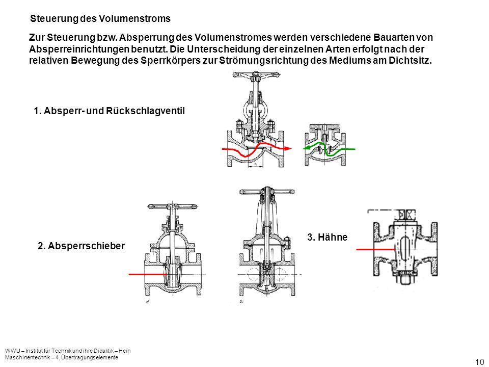 WWU – Institut für Technik und ihre Didaktik – Hein Maschinentechnik – 4. Übertragungselemente 10 Zur Steuerung bzw. Absperrung des Volumenstromes wer