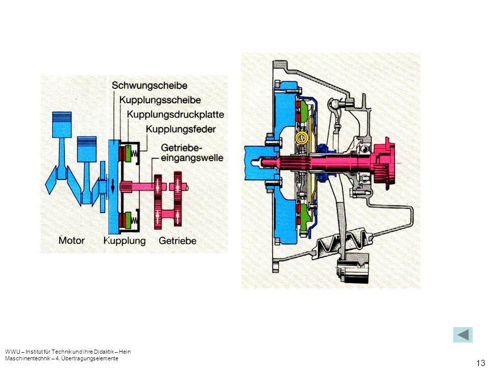WWU – Institut für Technik und ihre Didaktik – Hein Maschinentechnik – 4. Übertragungselemente 13