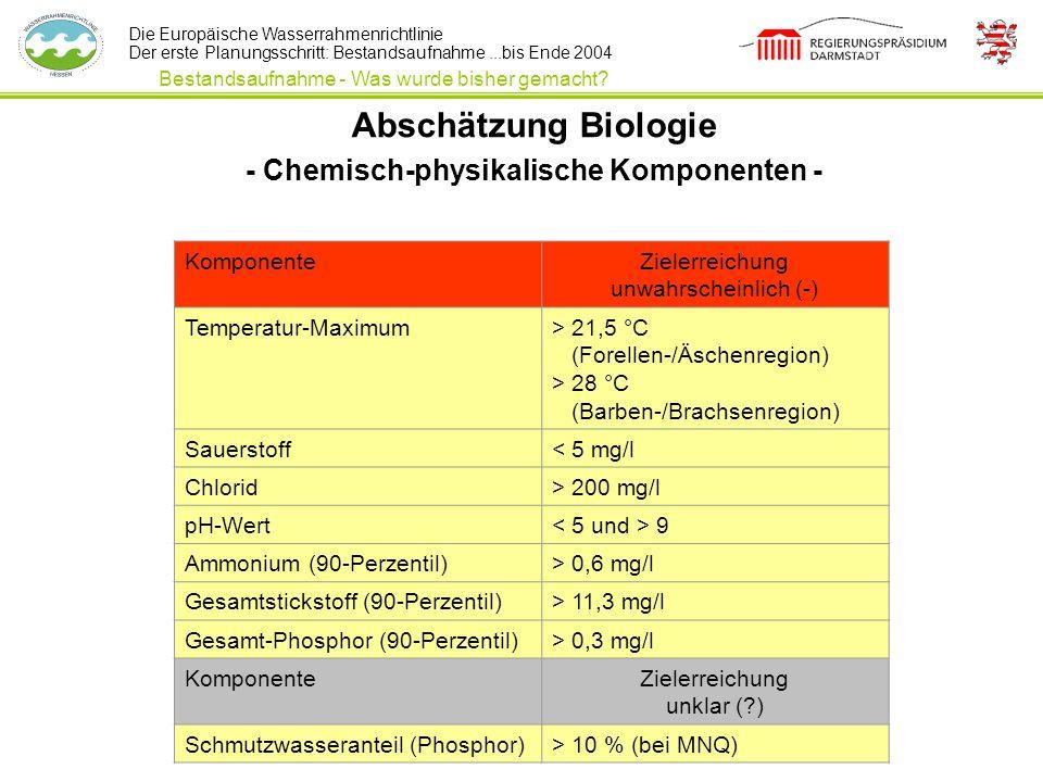 Die Europäische Wasserrahmenrichtlinie Der erste Planungsschritt: Bestandsaufnahme...bis Ende 2004 Abschätzung Biologie - Chemisch-physikalische Kompo